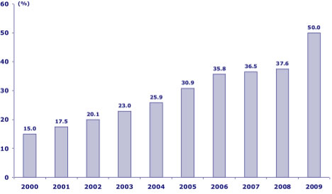 Figure 2: Chinese steel production as a percentage of world production. Source: CLSA.