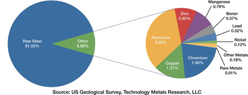 Figure 3: Global metal production as a proportional of all metals produced.