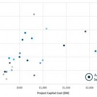 Development-stage project metrics